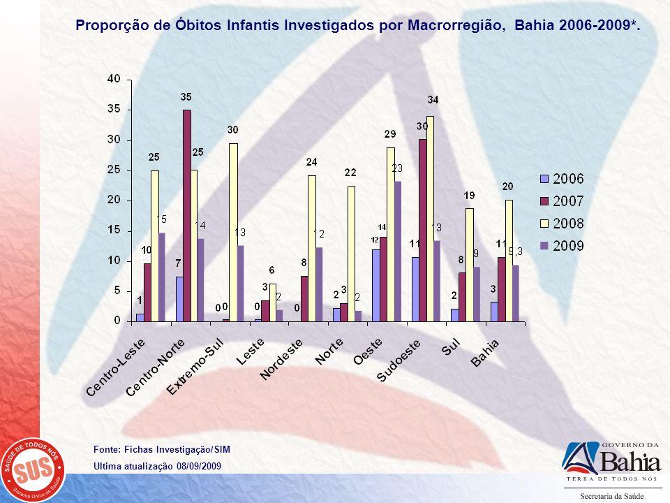 Fonte: Fichas Investigação/SIM Ultima atualização 08/09/2009 Proporção de Óbitos Infantis Investigados por Macrorregião, Bahia 2006-2009*.