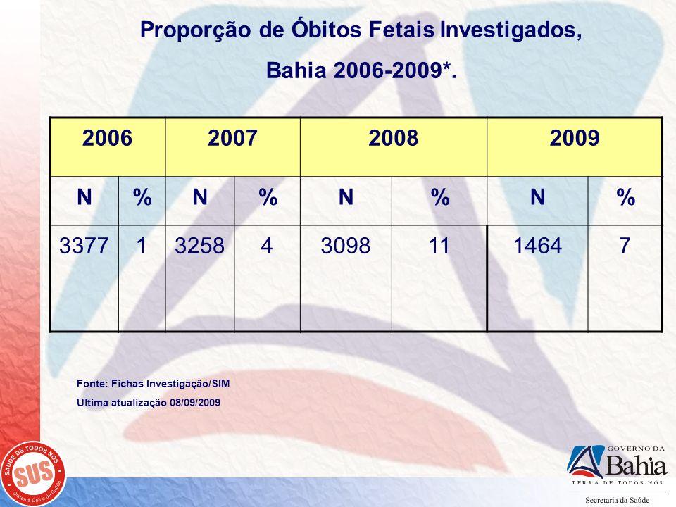 Proporção de Óbitos Fetais Investigados, Bahia 2006-2009*. 2006200720082009 N%N%N%N% 337713258430981114647 Fonte: Fichas Investigação/SIM Ultima atual