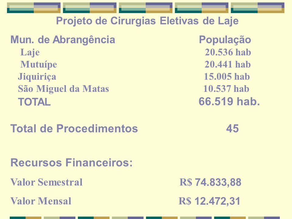 Projeto de Cirurgias Eletivas de São Sebastião do Passé Mun.