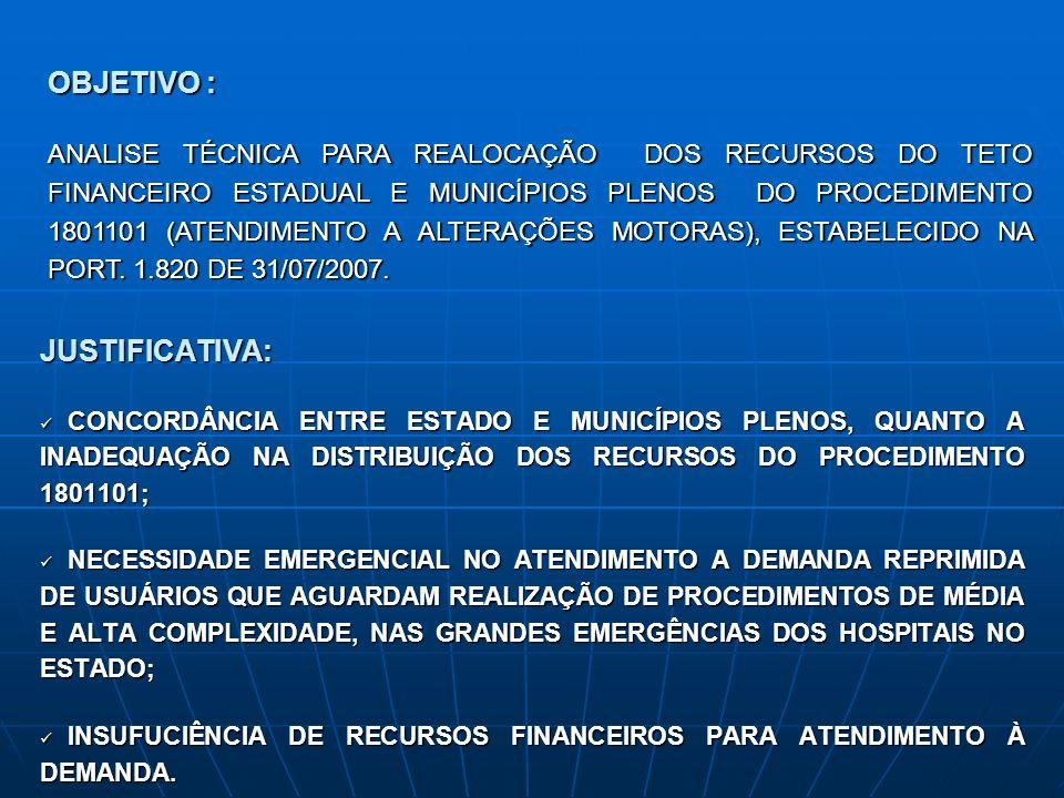 JUSTIFICATIVA: CONCORDÂNCIA ENTRE ESTADO E MUNICÍPIOS PLENOS, QUANTO A INADEQUAÇÃO NA DISTRIBUIÇÃO DOS RECURSOS DO PROCEDIMENTO 1801101; CONCORDÂNCIA ENTRE ESTADO E MUNICÍPIOS PLENOS, QUANTO A INADEQUAÇÃO NA DISTRIBUIÇÃO DOS RECURSOS DO PROCEDIMENTO 1801101; NECESSIDADE EMERGENCIAL NO ATENDIMENTO A DEMANDA REPRIMIDA DE USUÁRIOS QUE AGUARDAM REALIZAÇÃO DE PROCEDIMENTOS DE MÉDIA E ALTA COMPLEXIDADE, NAS GRANDES EMERGÊNCIAS DOS HOSPITAIS NO ESTADO; NECESSIDADE EMERGENCIAL NO ATENDIMENTO A DEMANDA REPRIMIDA DE USUÁRIOS QUE AGUARDAM REALIZAÇÃO DE PROCEDIMENTOS DE MÉDIA E ALTA COMPLEXIDADE, NAS GRANDES EMERGÊNCIAS DOS HOSPITAIS NO ESTADO; INSUFUCIÊNCIA DE RECURSOS FINANCEIROS PARA ATENDIMENTO À DEMANDA.