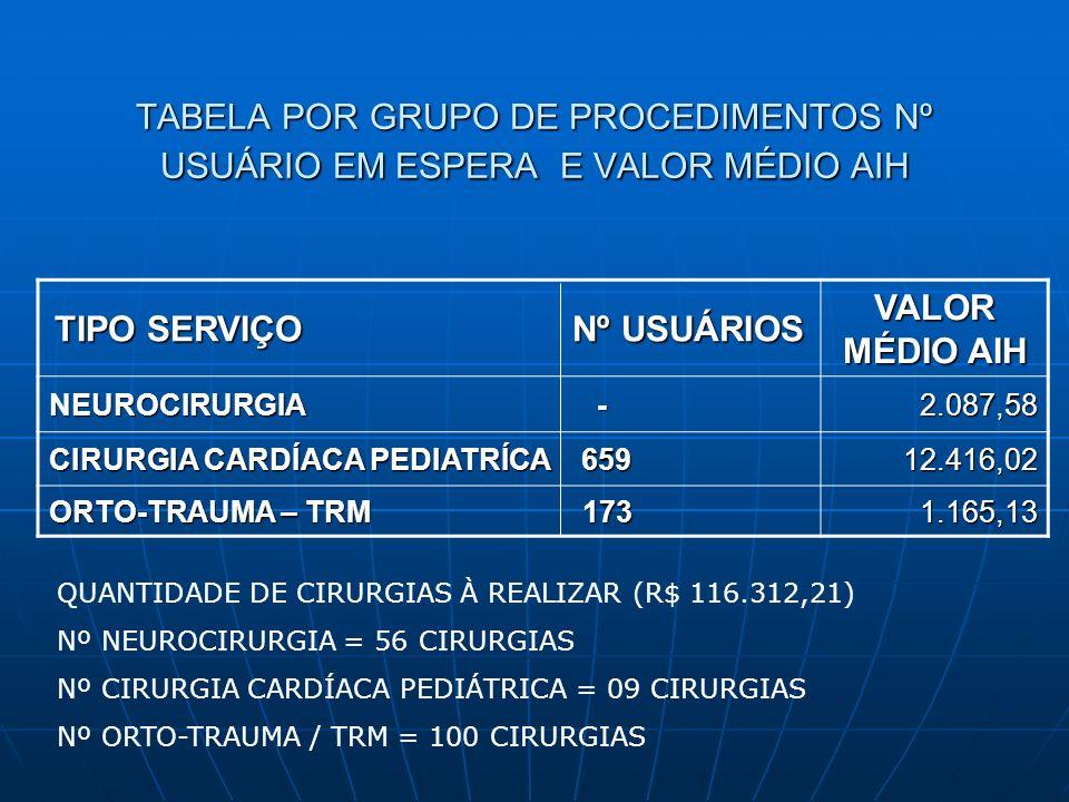 TABELA POR GRUPO DE PROCEDIMENTOS Nº USUÁRIO EM ESPERA E VALOR MÉDIO AIH TIPO SERVIÇO Nº USUÁRIOS VALOR MÉDIO AIH NEUROCIRURGIA - 2.087,58 CIRURGIA CARDÍACA PEDIATRÍCA 659 12.416,02 ORTO-TRAUMA – TRM 173 1.165,13 QUANTIDADE DE CIRURGIAS À REALIZAR (R$ 116.312,21) Nº NEUROCIRURGIA = 56 CIRURGIAS Nº CIRURGIA CARDÍACA PEDIÁTRICA = 09 CIRURGIAS Nº ORTO-TRAUMA / TRM = 100 CIRURGIAS