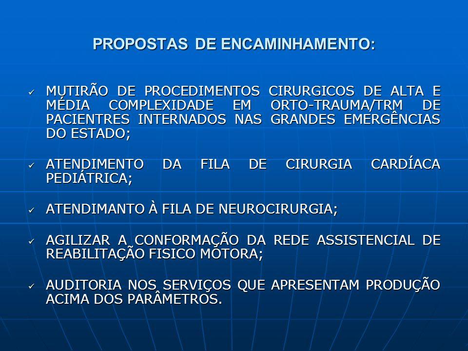 PROPOSTAS DE ENCAMINHAMENTO: MUTIRÃO DE PROCEDIMENTOS CIRURGICOS DE ALTA E MÉDIA COMPLEXIDADE EM ORTO-TRAUMA/TRM DE PACIENTRES INTERNADOS NAS GRANDES EMERGÊNCIAS DO ESTADO; MUTIRÃO DE PROCEDIMENTOS CIRURGICOS DE ALTA E MÉDIA COMPLEXIDADE EM ORTO-TRAUMA/TRM DE PACIENTRES INTERNADOS NAS GRANDES EMERGÊNCIAS DO ESTADO; ATENDIMENTO DA FILA DE CIRURGIA CARDÍACA PEDIÁTRICA; ATENDIMENTO DA FILA DE CIRURGIA CARDÍACA PEDIÁTRICA; ATENDIMANTO À FILA DE NEUROCIRURGIA; ATENDIMANTO À FILA DE NEUROCIRURGIA; AGILIZAR A CONFORMAÇÃO DA REDE ASSISTENCIAL DE REABILITAÇÃO FISICO MOTORA; AGILIZAR A CONFORMAÇÃO DA REDE ASSISTENCIAL DE REABILITAÇÃO FISICO MOTORA; AUDITORIA NOS SERVIÇOS QUE APRESENTAM PRODUÇÃO ACIMA DOS PARÂMETROS.