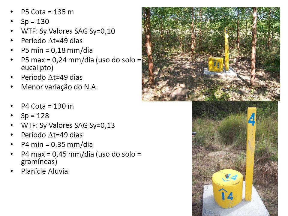 P5 Cota = 135 m Sp = 130 WTF: Sy Valores SAG Sy=0,10 Período t=49 dias P5 min = 0,18 mm/dia P5 max = 0,24 mm/dia (uso do solo = eucalipto) Período t=4