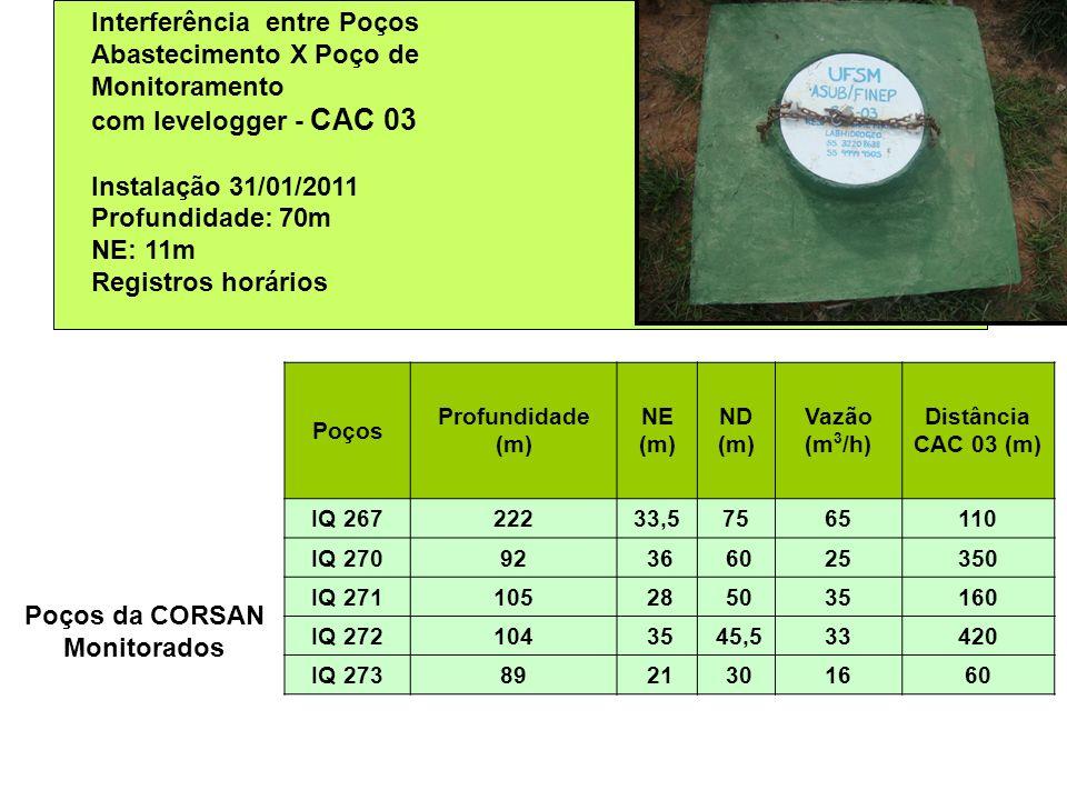 Poços Profundidade (m) NE (m) ND (m) Vazão (m 3 /h) Distância CAC 03 (m) IQ 26722233,57565110 IQ 27092 36 6025350 IQ 271105 28 5035160 IQ 272104 35 45