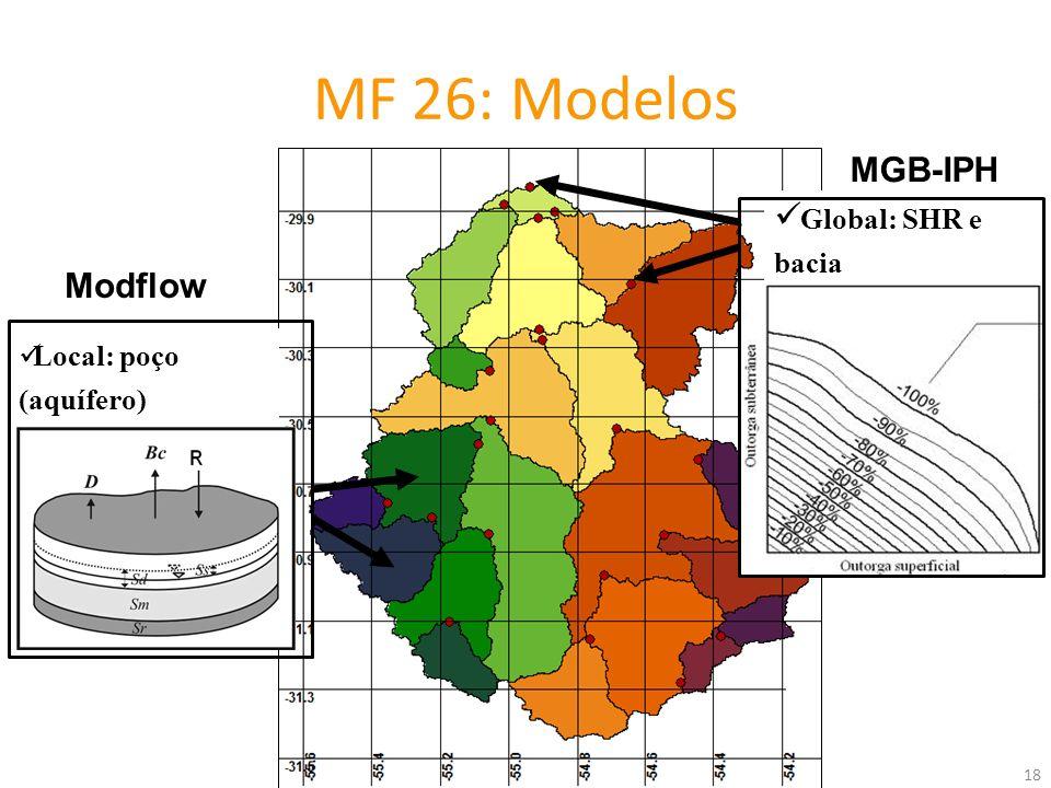 Local: poço (aquífero) Global: SHR e bacia 18 MF 26: Modelos Modflow MGB-IPH