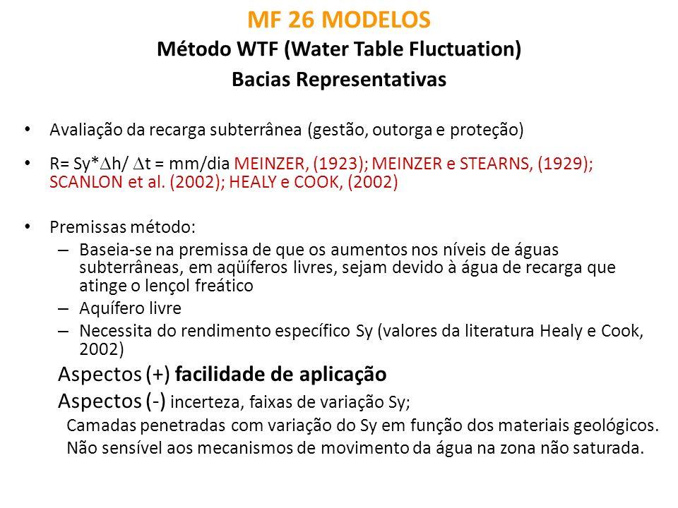 MF 26 MODELOS Método WTF (Water Table Fluctuation) Bacias Representativas Avaliação da recarga subterrânea (gestão, outorga e proteção) R= Sy* h/ t =