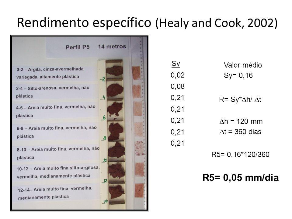 Rendimento específico (Healy and Cook, 2002) Sy 0,02 0,08 0,21 Valor médio Sy= 0,16 R= Sy* h/ t h = 120 mm t = 360 dias R5= 0,16*120/360 R5= 0,05 mm/d