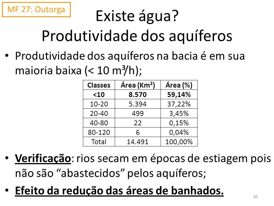 Existe água? Produtividade dos aquíferos Produtividade dos aquíferos na bacia é em sua maioria baixa (< 10 m³/h); Verificação: rios secam em épocas de