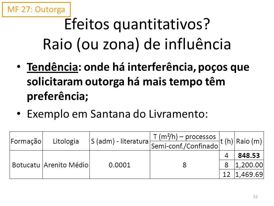 Tendência: onde há interferência, poços que solicitaram outorga há mais tempo têm preferência; Exemplo em Santana do Livramento: FormaçãoLitologiaS (a