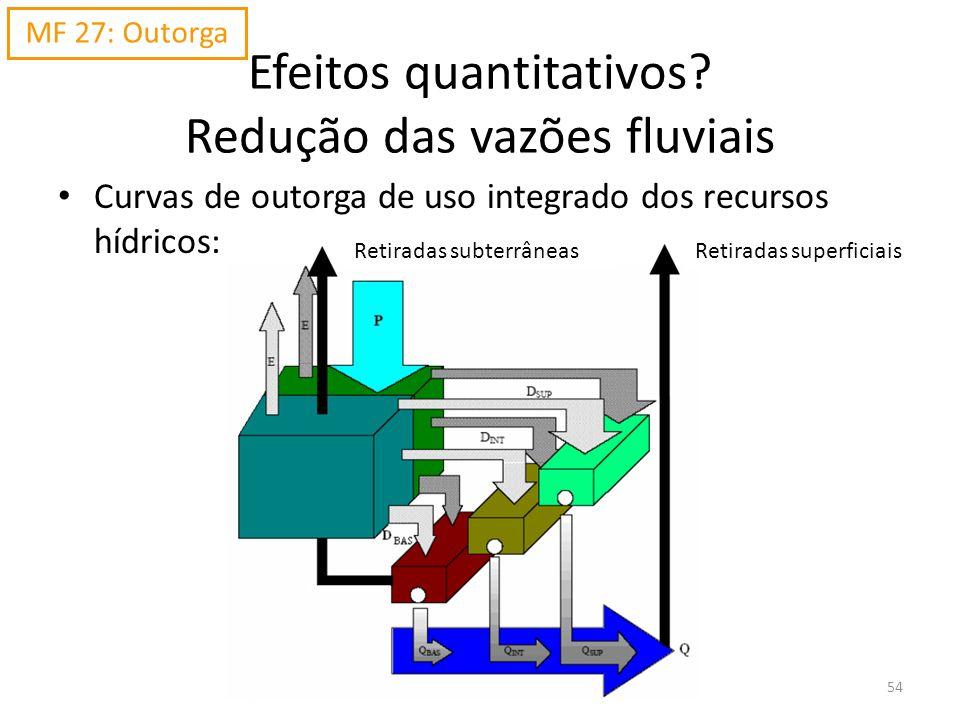 54 Efeitos quantitativos? Redução das vazões fluviais Curvas de outorga de uso integrado dos recursos hídricos: MF 27: Outorga Retiradas subterrâneasR