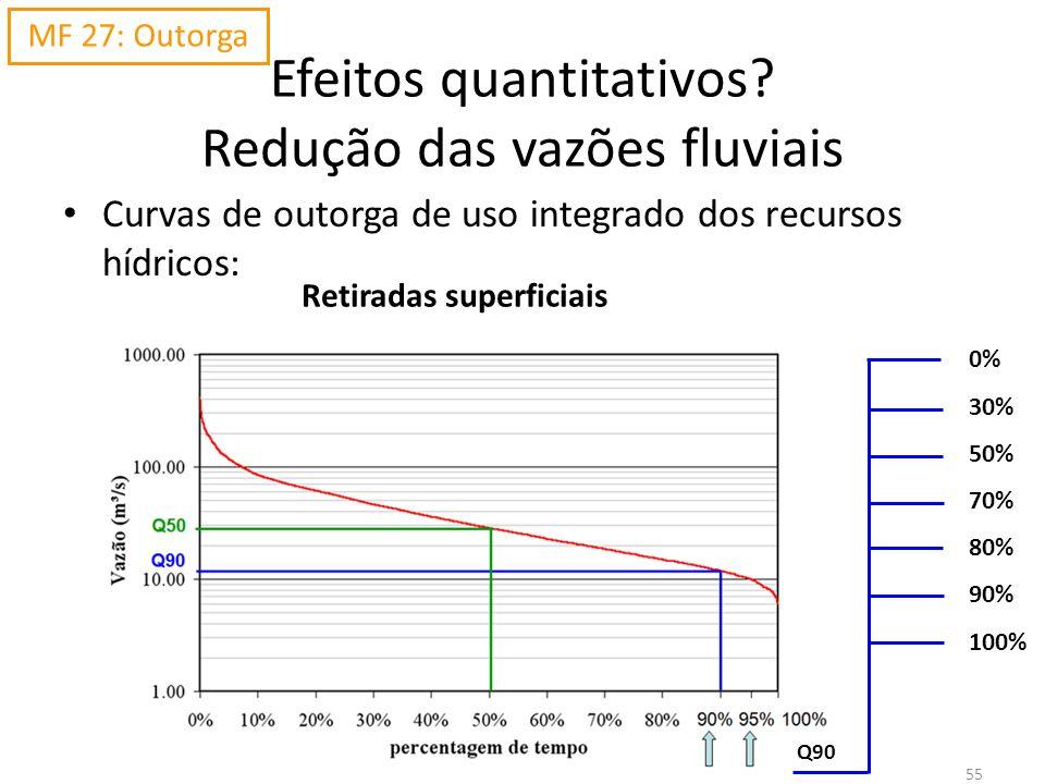 55 Efeitos quantitativos? Redução das vazões fluviais Curvas de outorga de uso integrado dos recursos hídricos: MF 27: Outorga Retiradas superficiais