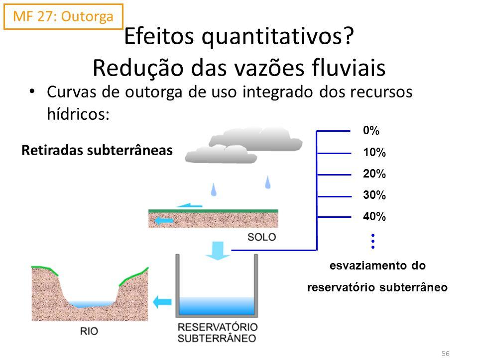 0% 10% 20% 30% 40% esvaziamento do reservatório subterrâneo 56 Efeitos quantitativos? Redução das vazões fluviais Curvas de outorga de uso integrado d