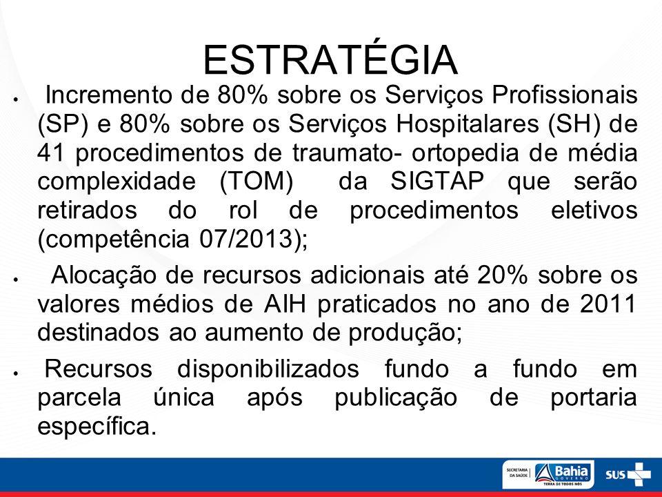 ESTRATÉGIA Incremento de 80% sobre os Serviços Profissionais (SP) e 80% sobre os Serviços Hospitalares (SH) de 41 procedimentos de traumato- ortopedia