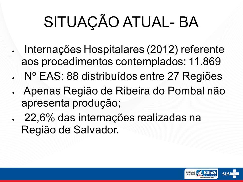 SITUAÇÃO ATUAL- BA Internações Hospitalares (2012) referente aos procedimentos contemplados: 11.869 Nº EAS: 88 distribuídos entre 27 Regiões Apenas Re