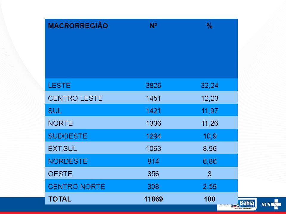 MACRORREGIÂONº% LESTE382632,24 CENTRO LESTE145112,23 SUL142111,97 NORTE133611,26 SUDOESTE129410,9 EXT.SUL10638,96 NORDESTE8146,86 OESTE3563 CENTRO NOR