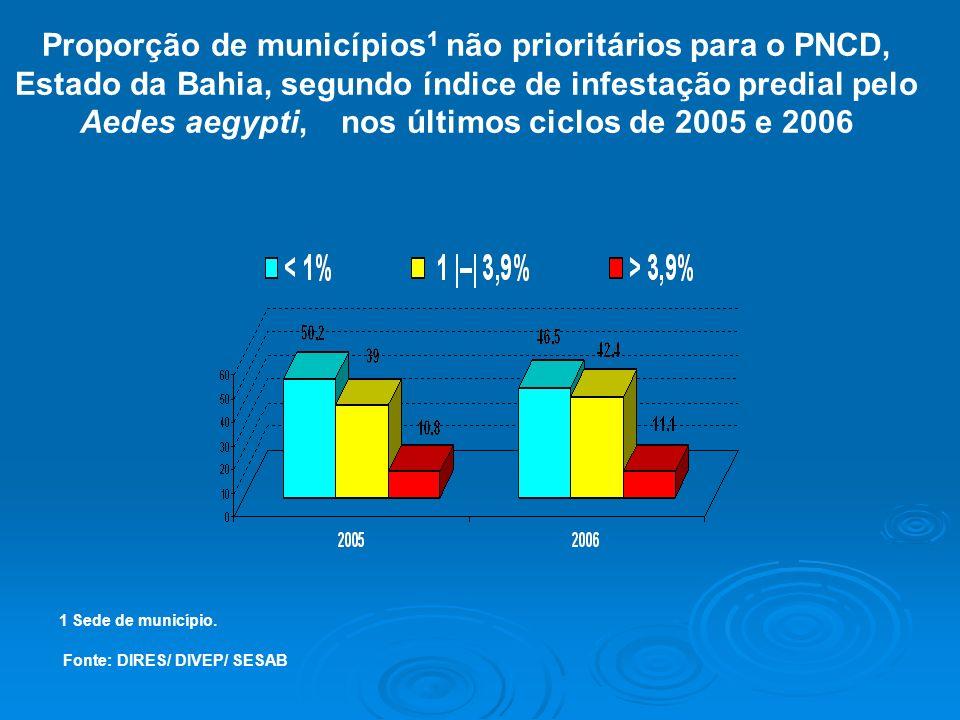 1 Sede de município. Fonte: DIRES/ DIVEP/ SESAB Proporção de municípios 1 não prioritários para o PNCD, Estado da Bahia, segundo índice de infestação
