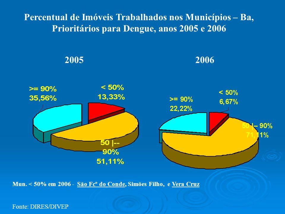 20052006 Percentual de Imóveis Trabalhados nos Municípios – Ba, Prioritários para Dengue, anos 2005 e 2006 Mun. < 50% em 2006 - São Fcº do Conde, Simõ