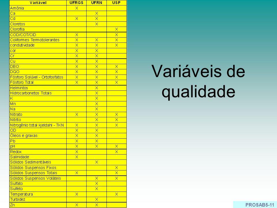 PROSAB5-11 Variáveis de qualidade