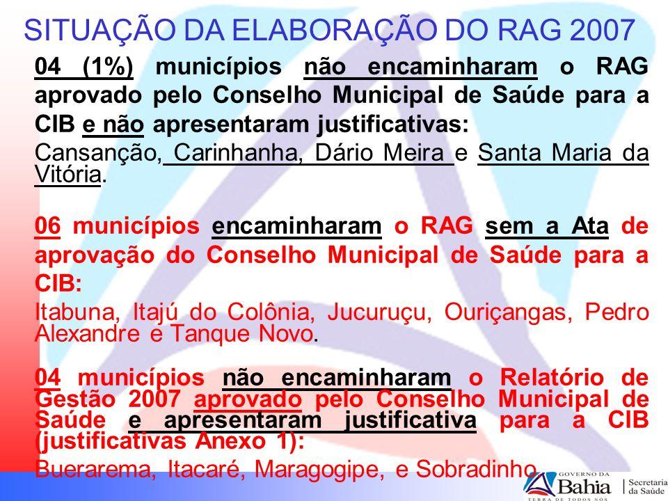 SITUAÇÃO DA ELABORAÇÃO DOS RAG 2007 02 municípios apresentaram justificativa diferenciada para a CIB quanto a ausência da entrega do RAG 2007 (justificativas Anexo 1): Apuarema – Moveu ação contra o gestor anterior no MP Rio de Contas – CMS reprovou o RAG 2007.