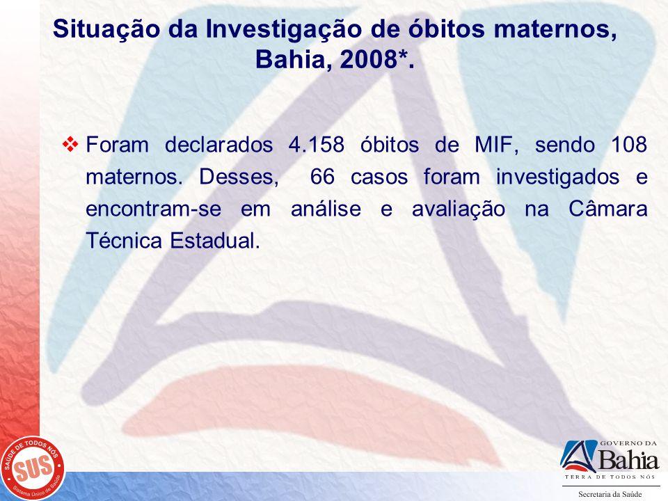 Foram declarados 4.158 óbitos de MIF, sendo 108 maternos. Desses, 66 casos foram investigados e encontram-se em análise e avaliação na Câmara Técnica