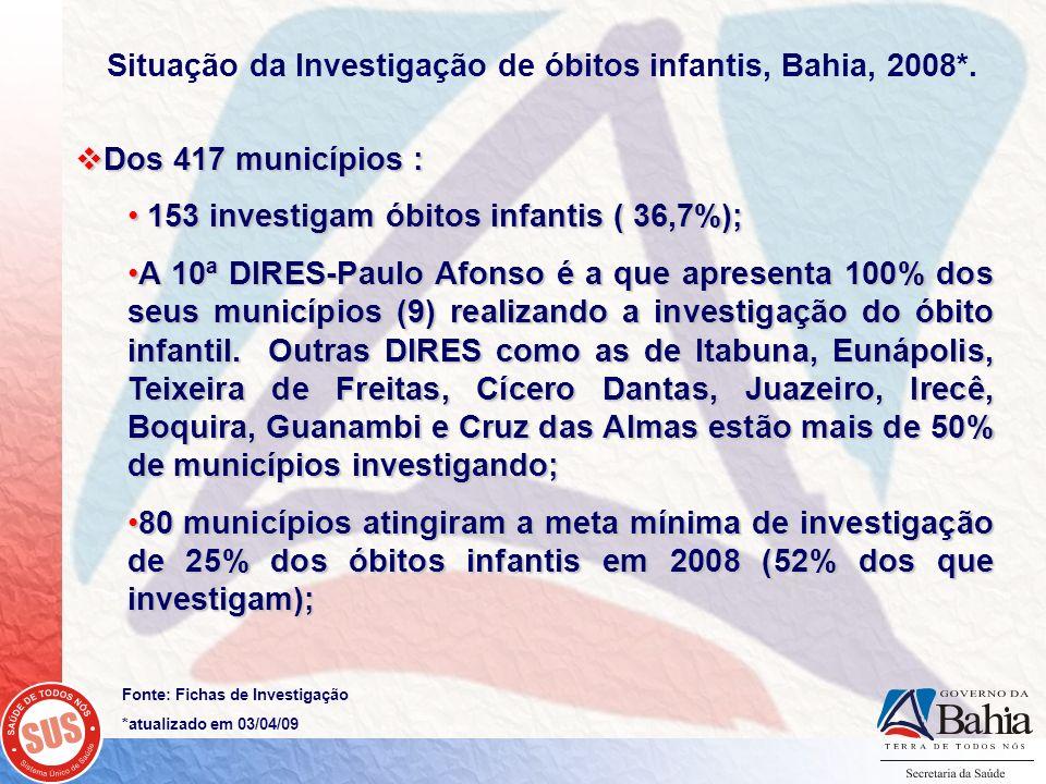 Dos 417 municípios : Dos 417 municípios : 153 investigam óbitos infantis ( 36,7%); 153 investigam óbitos infantis ( 36,7%); A 10ª DIRES-Paulo Afonso é