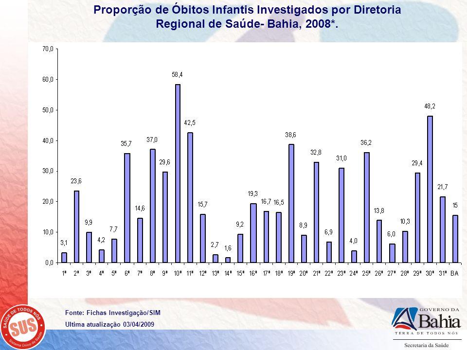 Proporção de Óbitos Infantis Investigados por Diretoria Regional de Saúde- Bahia, 2008*. Fonte: Fichas Investigação/SIM Ultima atualização 03/04/2009