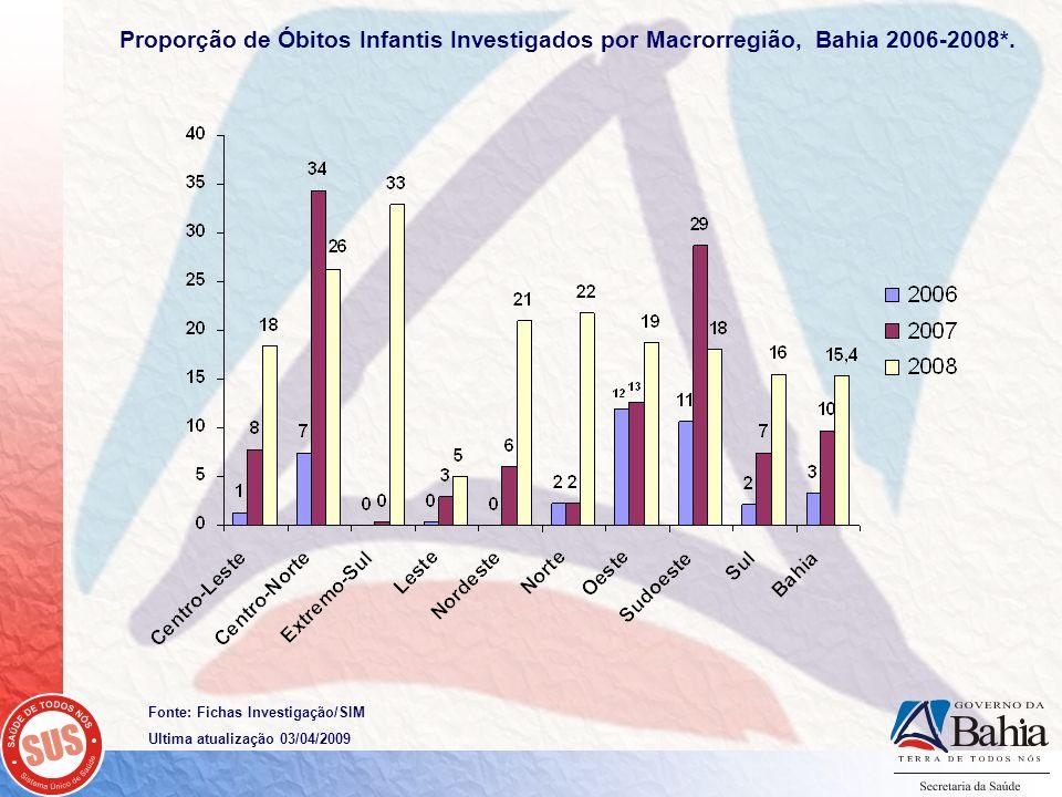 Fonte: Fichas Investigação/SIM Ultima atualização 03/04/2009 Proporção de Óbitos Infantis Investigados por Macrorregião, Bahia 2006-2008*.