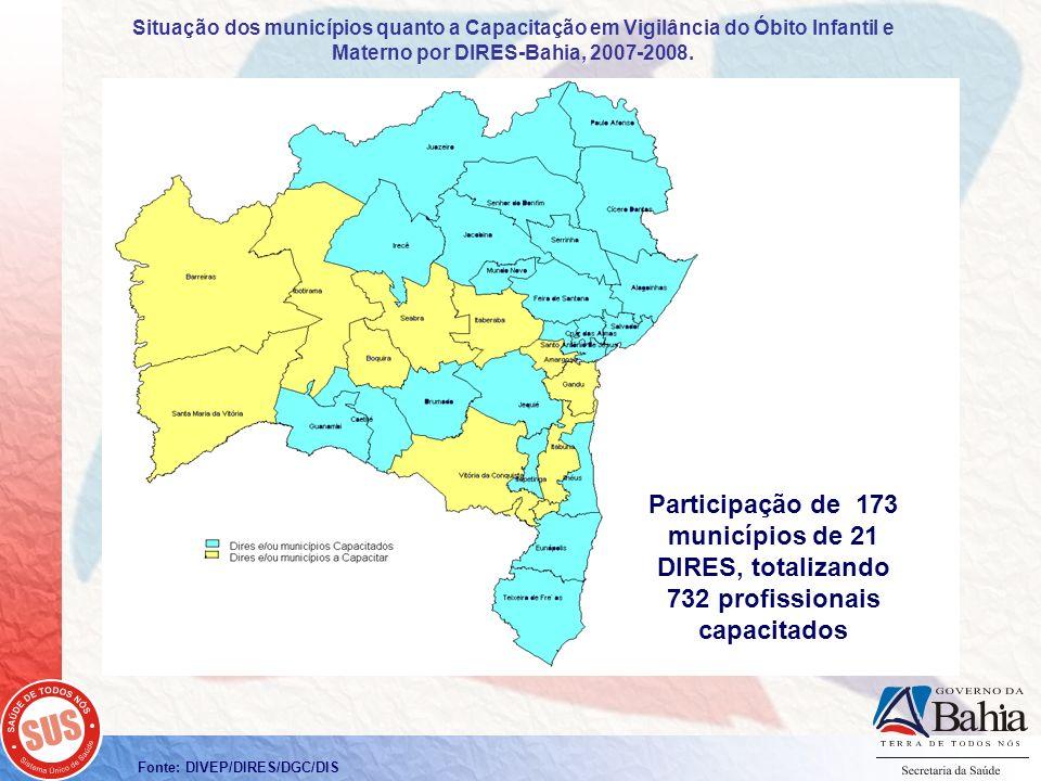 Fonte: DIVEP/DIRES/DGC/DIS Participação de 173 municípios de 21 DIRES, totalizando 732 profissionais capacitados Situação dos municípios quanto a Capa