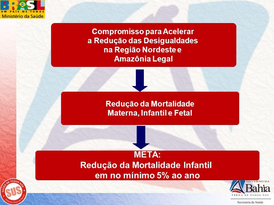 META: Redução da Mortalidade Infantil em no mínimo 5% ao ano Redução da Mortalidade Materna, Infantil e Fetal Compromisso para Acelerar a Redução das