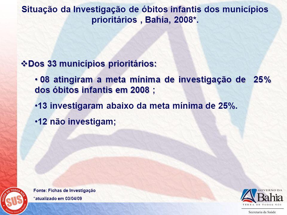 Dos 33 municípios prioritários: Dos 33 municípios prioritários: 08 atingiram a meta mínima de investigação de 25% dos óbitos infantis em 2008 08 ating