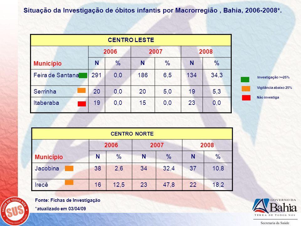 Fonte: Fichas de Investigação *atualizado em 03/04/09 CENTRO LESTE Município 200620072008 N%N%N% Feira de Santana2910,01866,513434,3 Serrinha200,0205,
