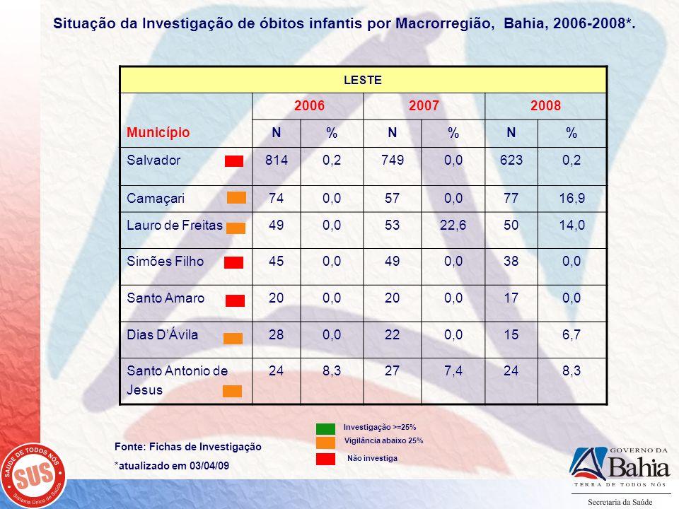 Situação da Investigação de óbitos infantis por Macrorregião, Bahia, 2006-2008*. Fonte: Fichas de Investigação *atualizado em 03/04/09 LESTE Município