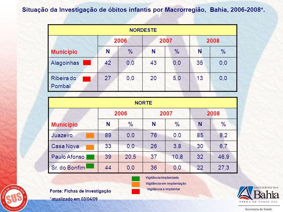 Fonte: Fichas de Investigação *atualizado em 03/04/09 NORDESTE Município 200620072008 N%N%N% Alagoinhas420,0430,0350,0 Ribeira do Pombal 270,0205,0130