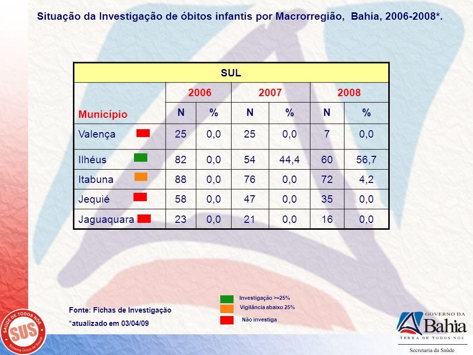 Fonte: Fichas de Investigação *atualizado em 03/04/09 SUL Município 200620072008 N%N%N% Valença250,0250,07 Ilhéus820,05444,46056,7 Itabuna880,0760,072