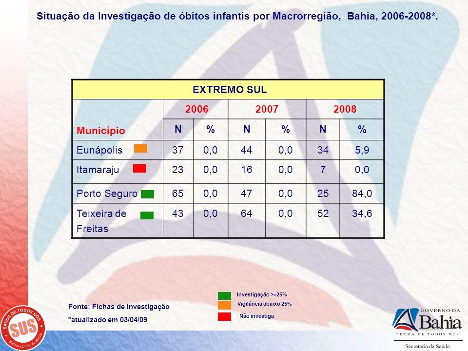 Fonte: Fichas de Investigação *atualizado em 03/04/09 EXTREMO SUL Município 200620072008 N%N%N% Eunápolis370,0440,0345,9 Itamaraju230,0160,07 Porto Se