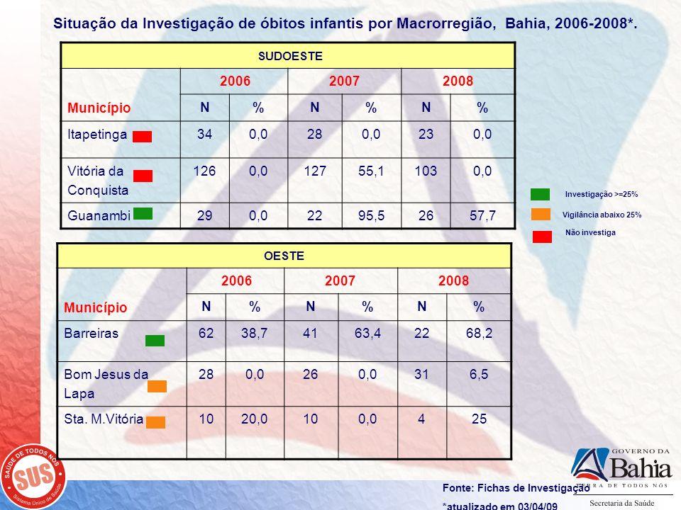 Fonte: Fichas de Investigação *atualizado em 03/04/09 SUDOESTE Município 200620072008 N%N%N% Itapetinga340,0280,0230,0 Vitória da Conquista 1260,01275