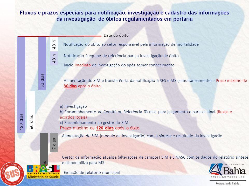 Emissão de relatório municipal Notificação do óbito ao setor responsável pela informação de mortalidade Notificação à equipe de referência para a inve