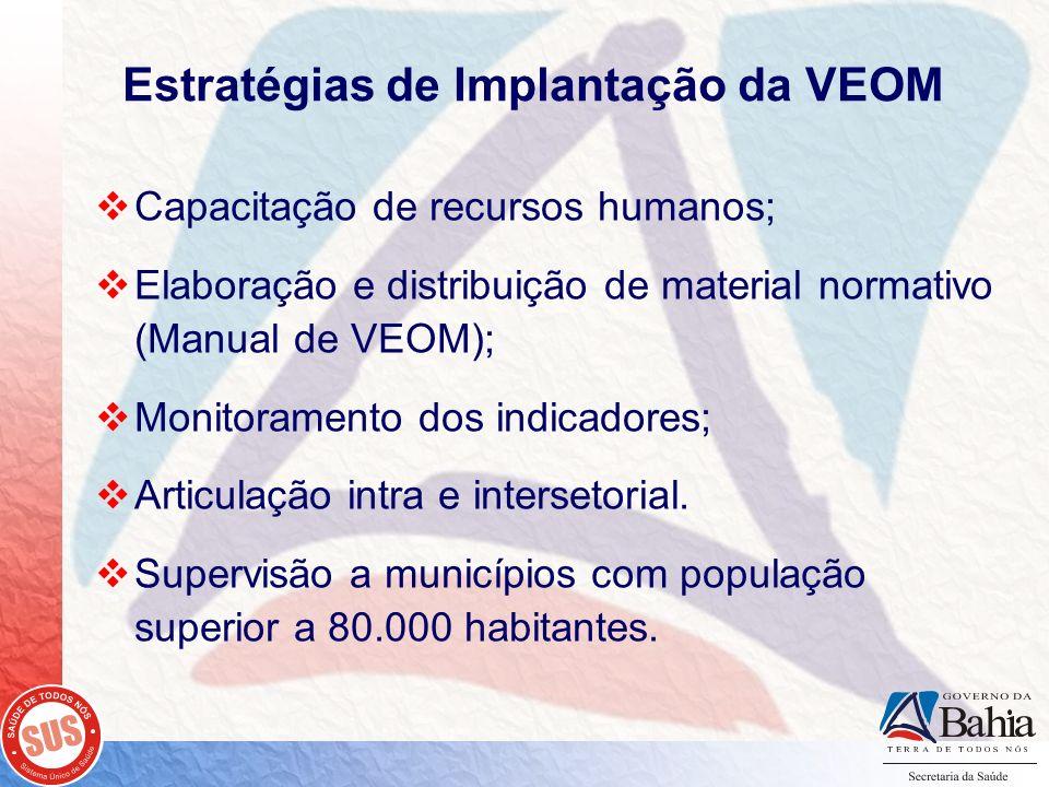 Estratégias de Implantação da VEOM Capacitação de recursos humanos; Elaboração e distribuição de material normativo (Manual de VEOM); Monitoramento do