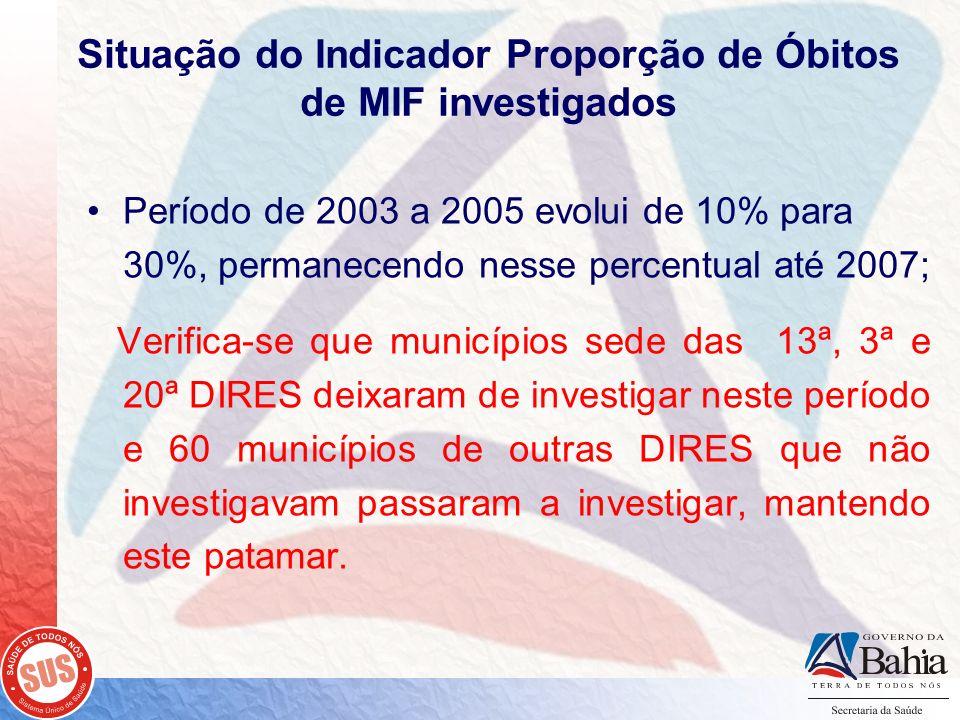 Situação do Indicador Proporção de Óbitos de MIF investigados Período de 2003 a 2005 evolui de 10% para 30%, permanecendo nesse percentual até 2007; V
