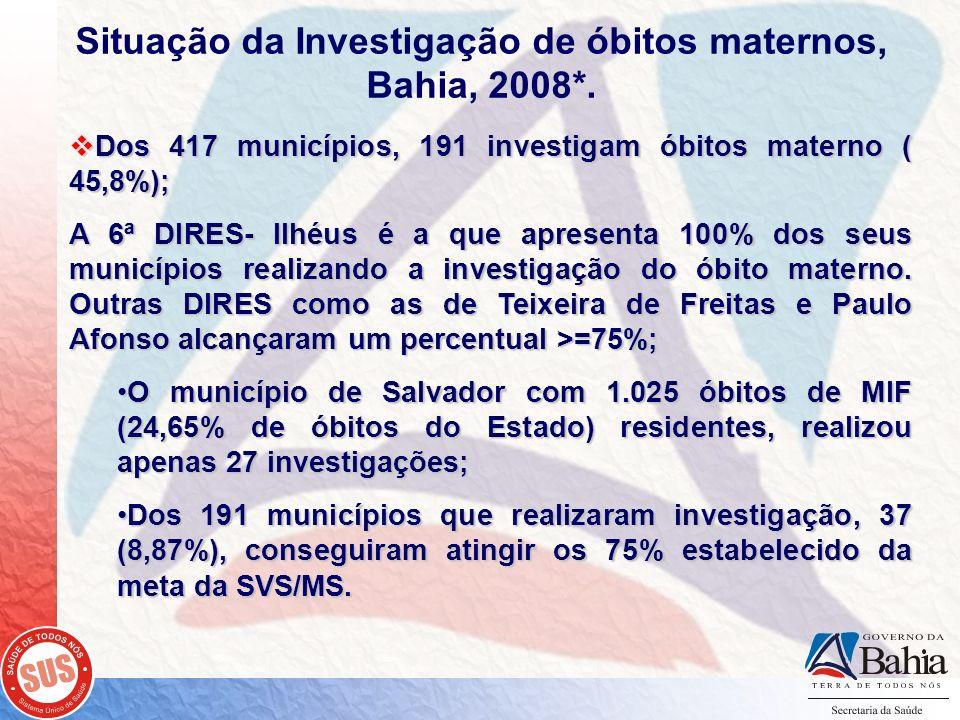 Dos 417 municípios, 191 investigam óbitos materno ( 45,8%); Dos 417 municípios, 191 investigam óbitos materno ( 45,8%); A 6ª DIRES- Ilhéus é a que apr
