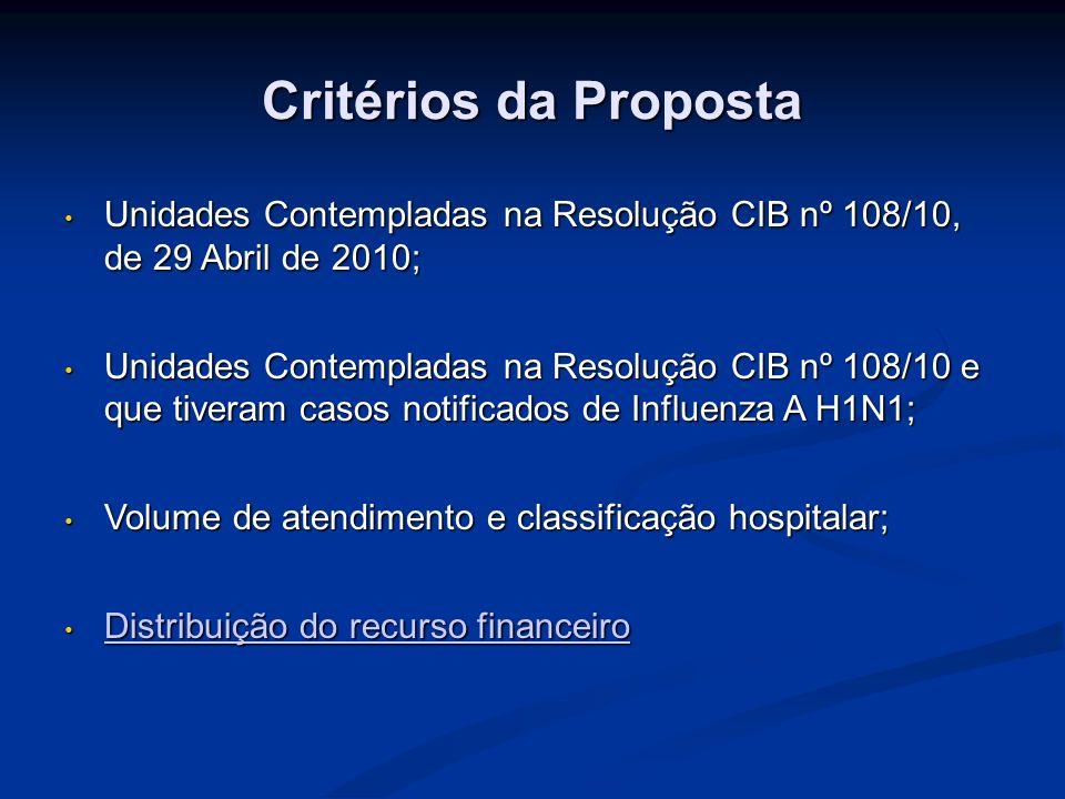 Critérios da Proposta Unidades Contempladas na Resolução CIB nº 108/10, de 29 Abril de 2010; Unidades Contempladas na Resolução CIB nº 108/10, de 29 A