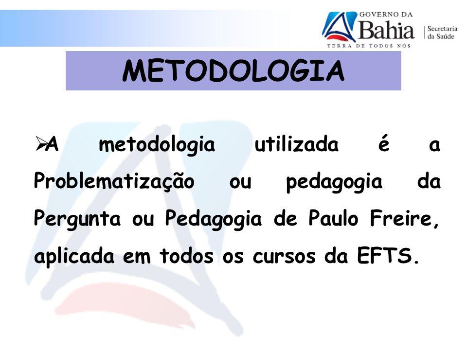 METODOLOGIA A metodologia utilizada é a Problematização ou pedagogia da Pergunta ou Pedagogia de Paulo Freire, aplicada em todos os cursos da EFTS.