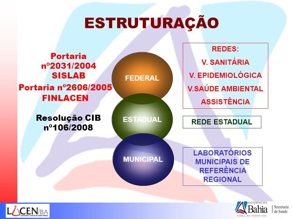FEDERAL ESTADUAL MUNICIPAL REDES: V. SANITÁRIA V. EPIDEMIOLÓGICA V.SAÚDE AMBIENTAL ASSISTÊNCIA REDE ESTADUAL Resolução CIB nº106/2008 Portaria nº2031/