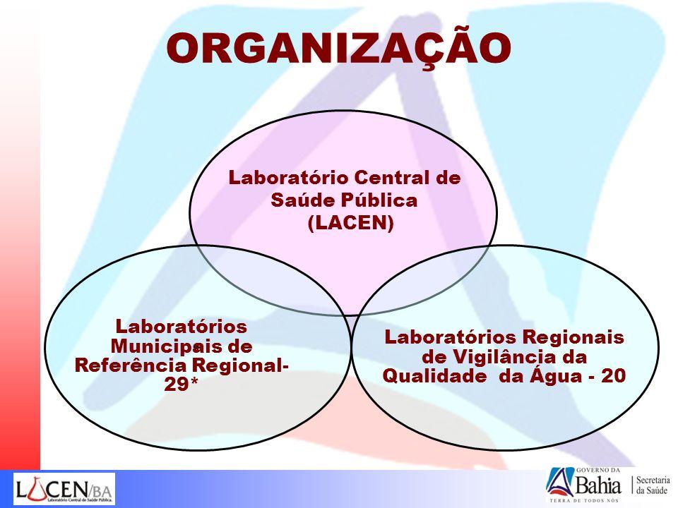 ORGANIZAÇÃO Laboratório Central de Saúde Pública (LACEN) + Laboratórios Municipais de Referência Regional- 29* Laboratórios Regionais de Vigilância da