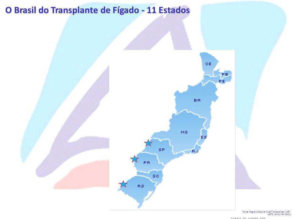 O Brasil do Transplante de Fígado - 11 Estados Fonte: Registro Brasileiro de Transplantes – RBT ABTO. Jan a Mar/2010