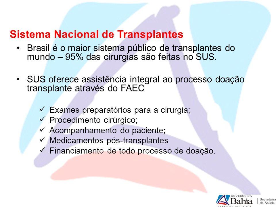 Sistema Nacional de Transplantes Brasil é o maior sistema público de transplantes do mundo – 95% das cirurgias são feitas no SUS. SUS oferece assistên