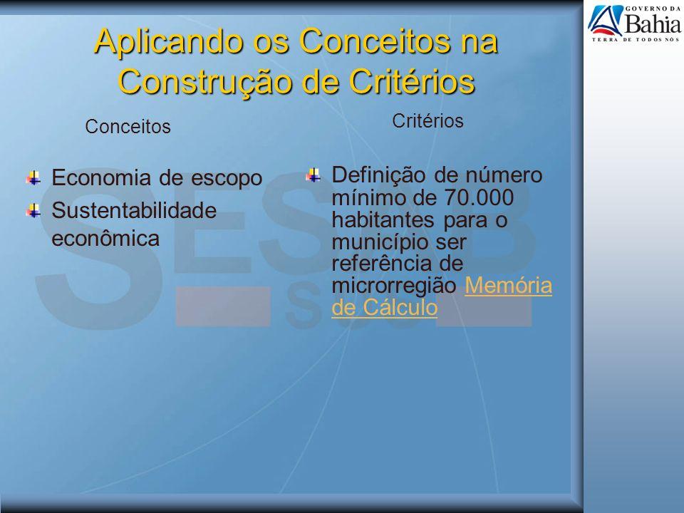 Aplicando os Conceitos na Construção de Critérios Economia de escopo Sustentabilidade econômica Definição de número mínimo de 70.000 habitantes para o