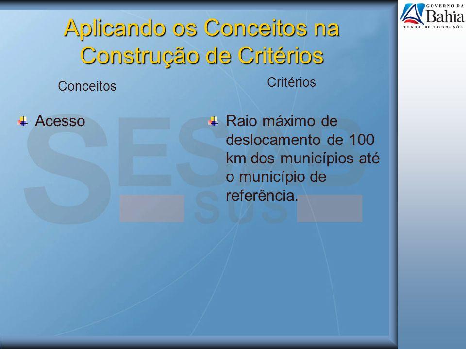 Aplicando os Conceitos na Construção de Critérios AcessoRaio máximo de deslocamento de 100 km dos municípios até o município de referência. Conceitos
