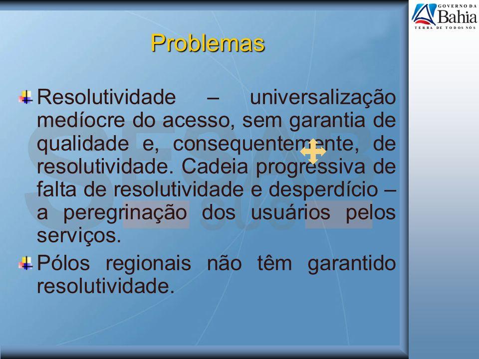 Problemas Resolutividade – universalização medíocre do acesso, sem garantia de qualidade e, consequentemente, de resolutividade. Cadeia progressiva de