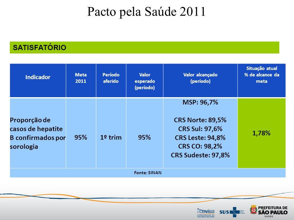 Indicador Meta 2011 Período aferido Valor esperado (período) Valor alcançado (período) Situação atual % de alcance da meta Proporção de casos de hepatite B confirmados por sorologia 95%1º trim95% MSP: 96,7% CRS Norte: 89,5% CRS Sul: 97,6% CRS Leste: 94,8% CRS CO: 98,2% CRS Sudeste: 97,8% 1,78% Fonte: SINAN Pacto pela Saúde 2011 SATISFATÓRIO